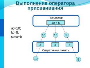 Оперативная память Выполнение оператора присваивания Процессор 10 + 5 a s b