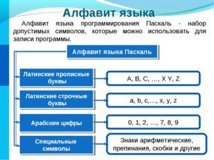 Алфавит языка Алфавит языка программирования Паскаль - набор допустимых симво
