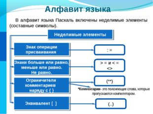 Алфавит языка В алфавит языка Паскаль включены неделимые элементы (составные