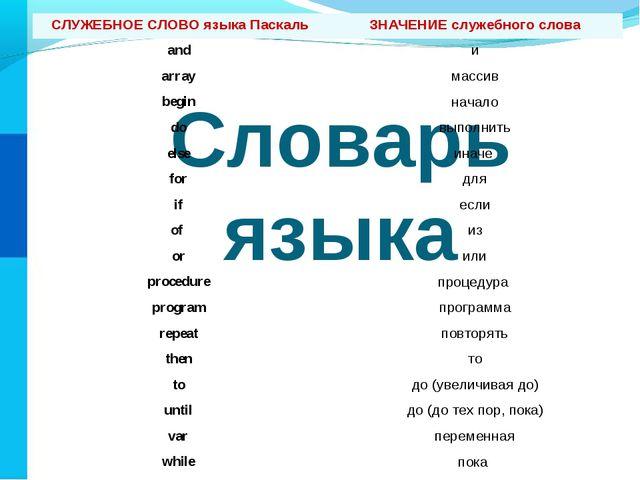 Словарь языка СЛУЖЕБНОЕ СЛОВО языка ПаскальЗНАЧЕНИЕ служебного слова and и...