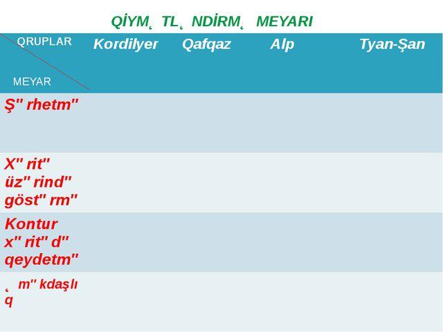 MEYAR QİYMƏTLƏNDİRMƏ MEYARI QRUPLAR Kordilyer Qafqaz Alp Tyan-Şan Şərhetmə Xə...