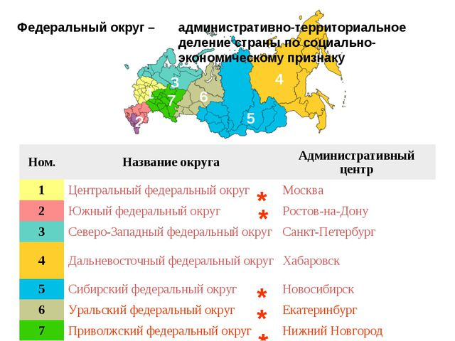 Федеральный округ – 4 5 6 3 7 1 2 административно-территориальное деление стр...