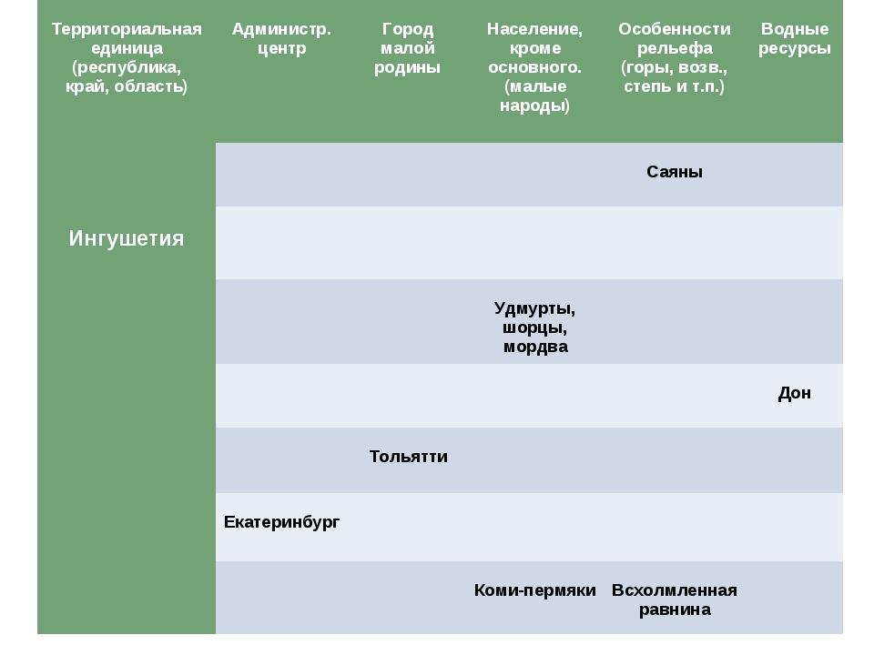 Территориальная единица (республика, край, область) Администр. центр  Горо...
