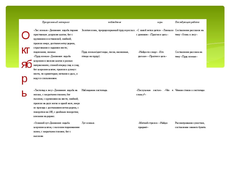 Программный материал наблюдение игры Последующая работа Октябрь  «Лес осе...