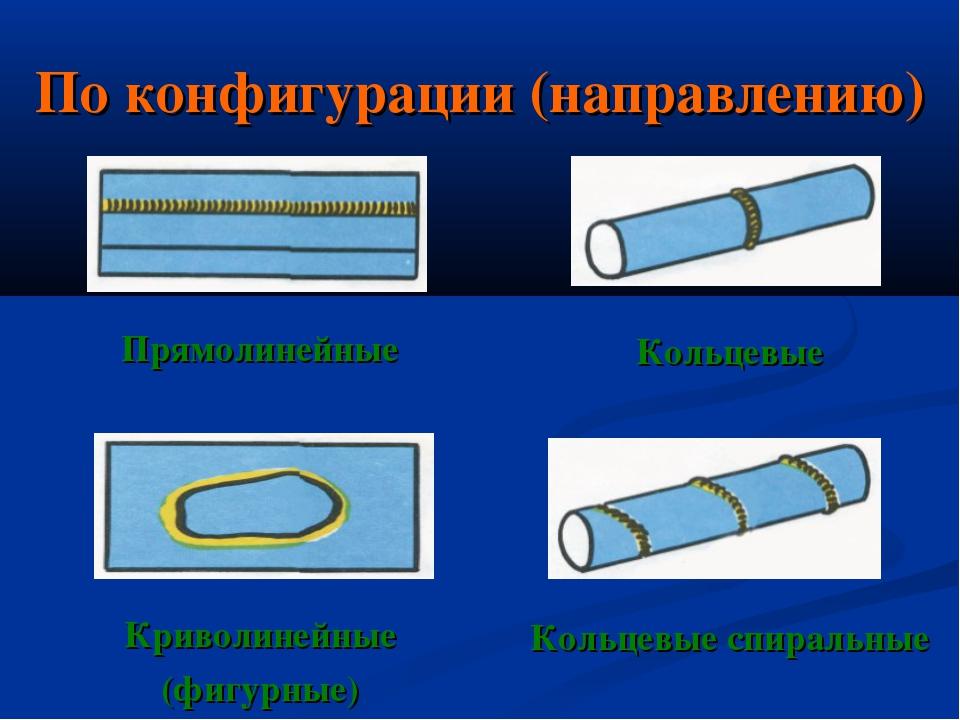 По конфигурации (направлению) Прямолинейные Криволинейные (фигурные) Кольцевы...