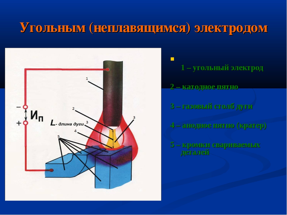 Угольным (неплавящимся) электродом 1 – угольный электрод 2 – катодное пятно 3...