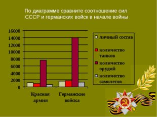 По диаграмме сравните соотношение сил СССР и германских войск в начале войны