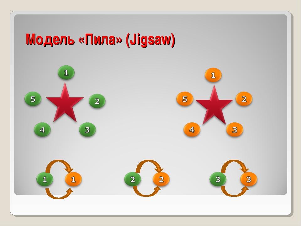 Модель «Пила» (Jigsaw)