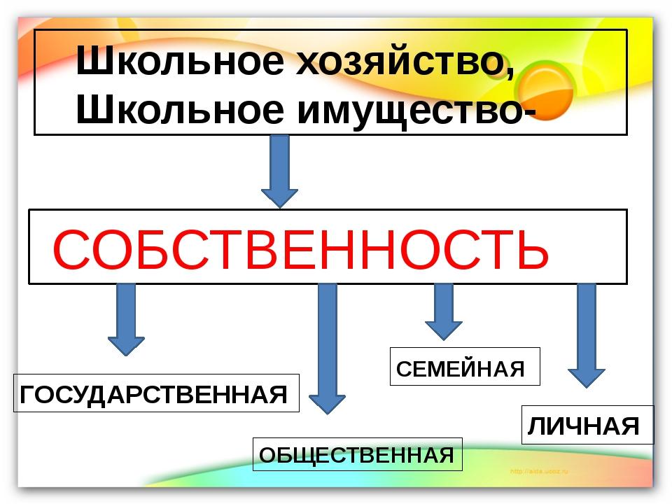СОБСТВЕННОСТЬ Школьное хозяйство, Школьное имущество- ГОСУДАРСТВЕННАЯ ОБЩЕСТ...