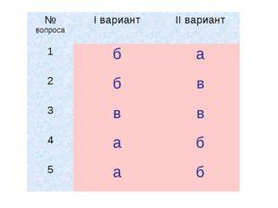 № вопросаI вариантII вариант 1ба 2бв 3вв 4аб 5аб