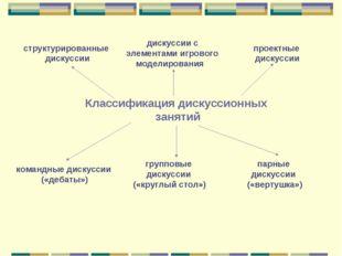 Классификация дискуссионных занятий структурированные дискуссии дискуссии с э