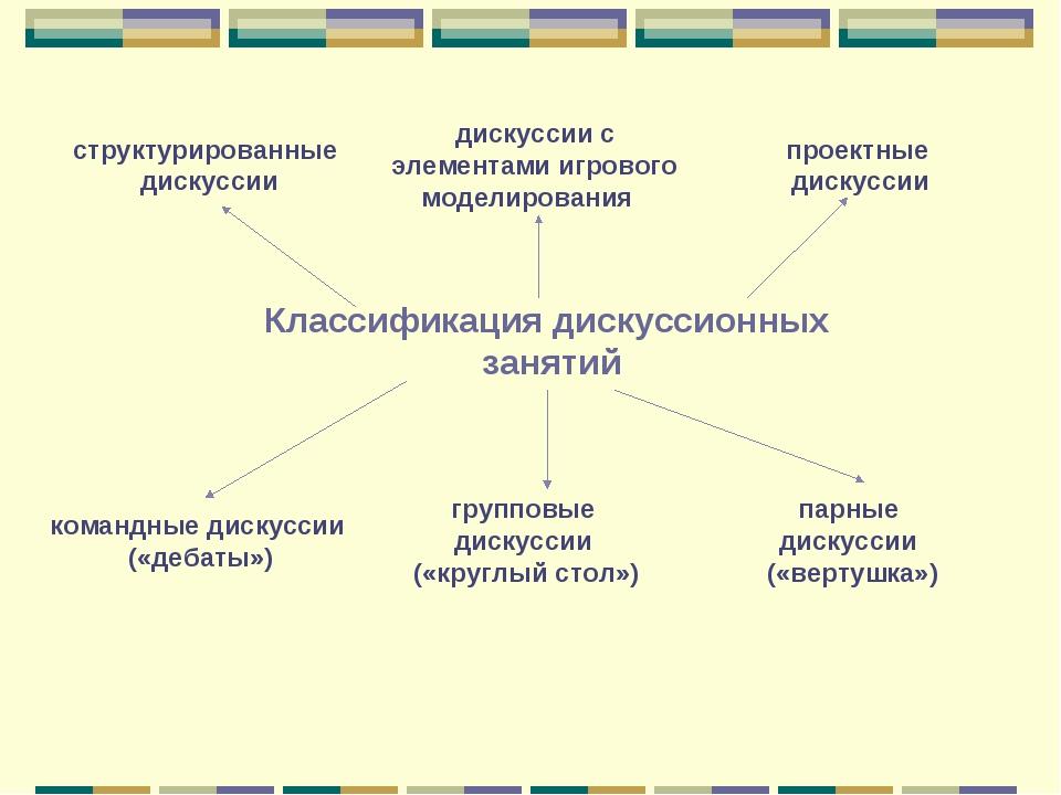 Классификация дискуссионных занятий структурированные дискуссии дискуссии с э...