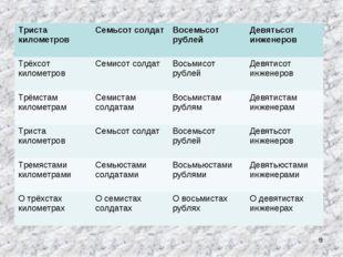 * Триста километровСемьсот солдатВосемьсот рублейДевятьсот инженеров Трёхс