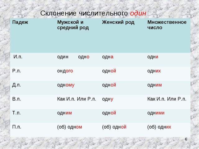 * Склонение числительного один Падеж Мужской и средний родЖенский родМноже...