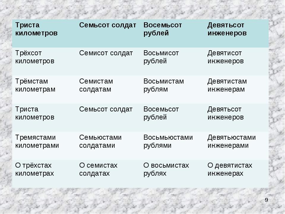 * Триста километровСемьсот солдатВосемьсот рублейДевятьсот инженеров Трёхс...
