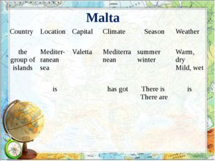 Malta Country Location Capital Climate Season Weather the group of islands Me