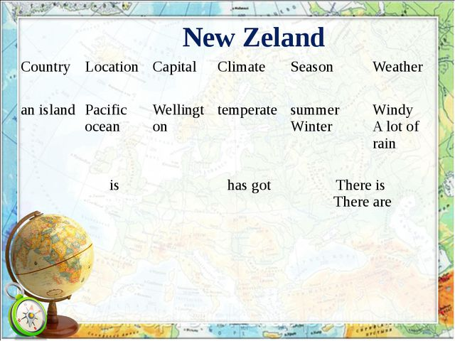 New Zeland Country Location Capital Climate Season Weather an island Pacific...