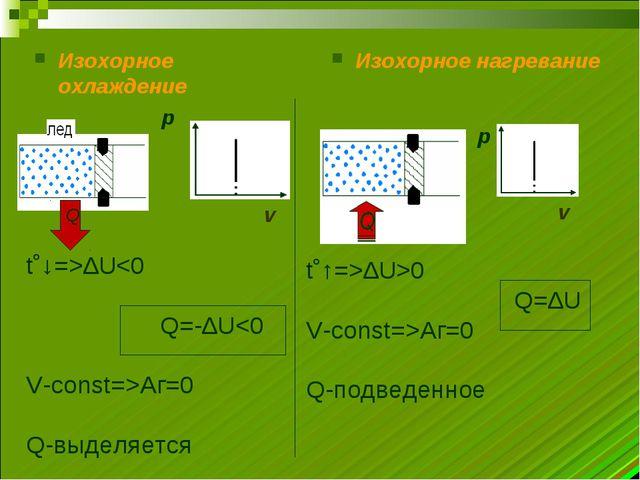 Изохорное охлаждение Изохорное нагревание t˚↓=>∆U∆U>0 Q=∆U V-const=>Аг=0 Q-по...