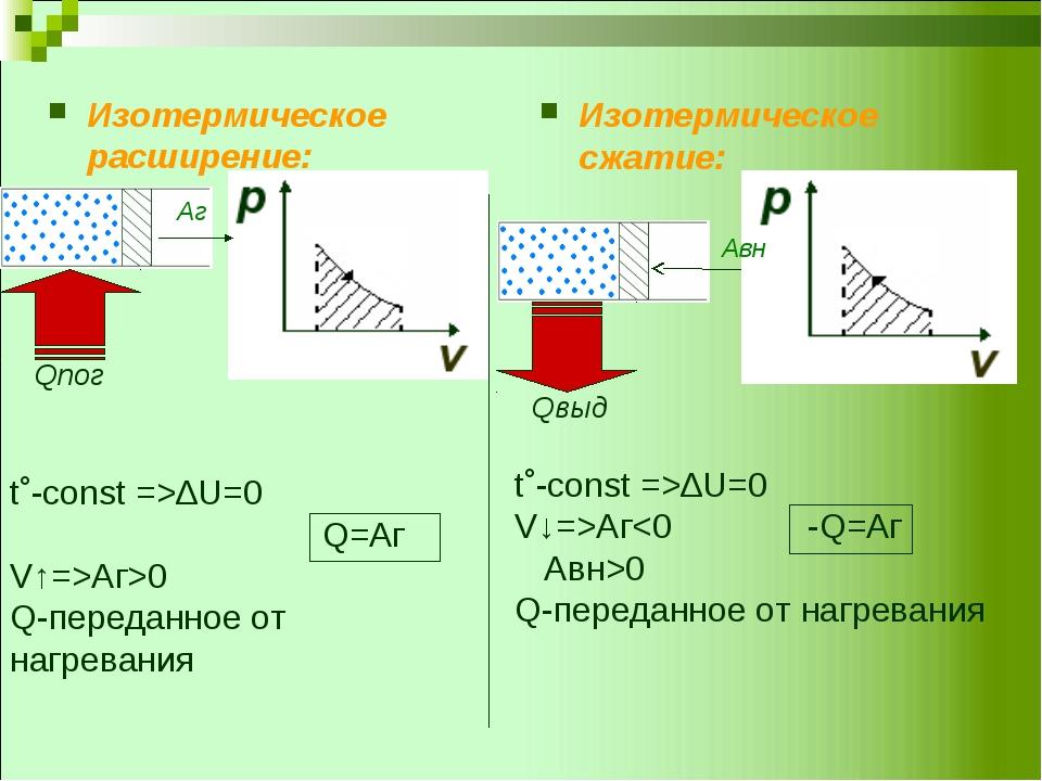 Изотермическое расширение: Изотермическое сжатие: t˚-const =>∆U=0 Q=Аг V↑=>Аг...