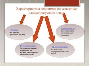Характеристика годонимов по семантике словообразующих основ Географические (п