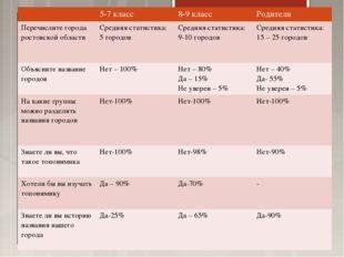 5-7 класс8-9 классРодители Перечислите города ростовской областиСредняя с