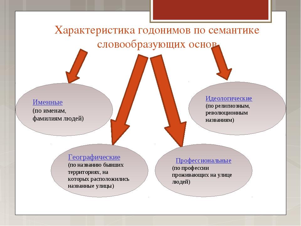 Характеристика годонимов по семантике словообразующих основ Географические (п...