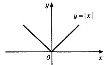 http://www.nado5.ru/images/funkcia-y-x-v-module.jpg