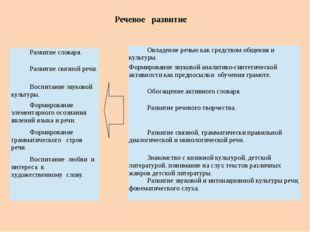 Речевое развитие Развитие словаря. Развитие связной речи. Воспитание звуковой