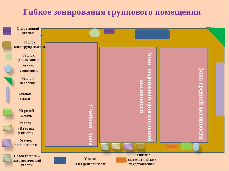 Гибкое зонирования группового помещения Учебная зона Зона подвижной двигател...