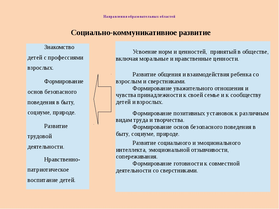Направления образовательных областей Социально-коммуникативное развитие Знак...