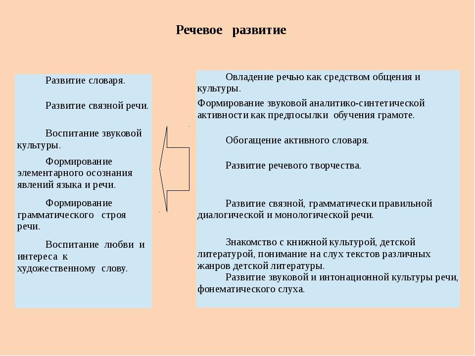 Речевое развитие Развитие словаря. Развитие связной речи. Воспитание звуковой...