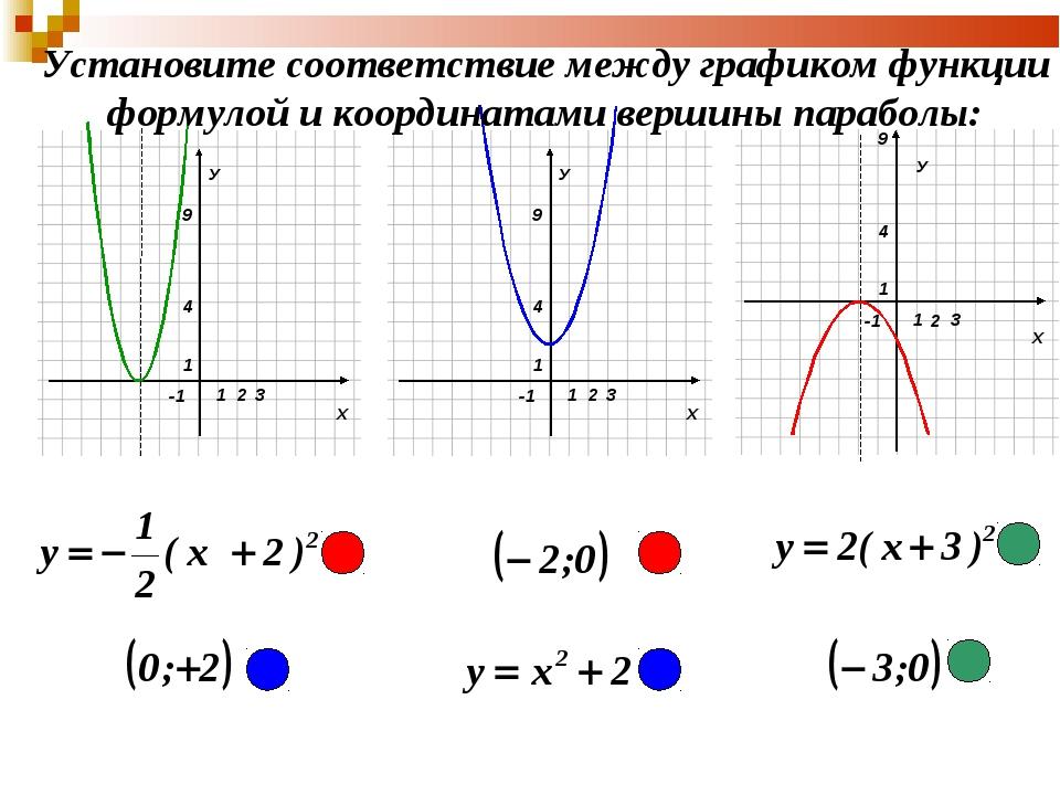 У Установите соответствие между графиком функции формулой и координатами верш...