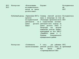 2012- 2013Мастер-класс«Использование исследовательского метода на уроках ру