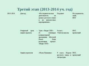 Третий этап (2013-2014 уч. год) 2013-2014Доклад«Исследовательская деятельно