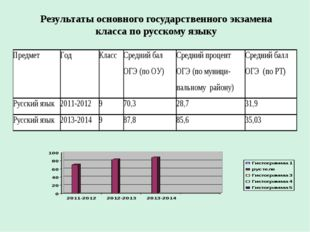 Результаты основного государственного экзамена класса по русскому языку