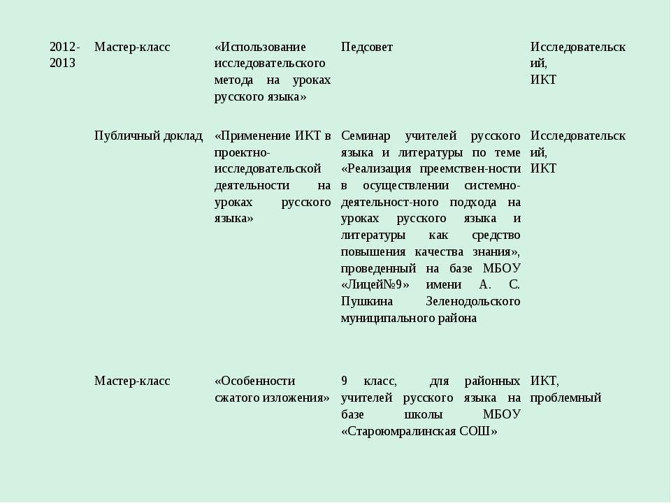 2012- 2013Мастер-класс«Использование исследовательского метода на уроках ру...