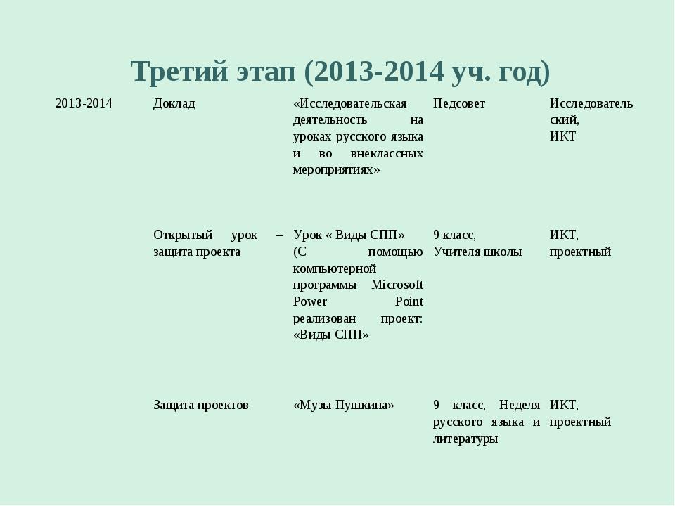 Третий этап (2013-2014 уч. год) 2013-2014Доклад«Исследовательская деятельно...