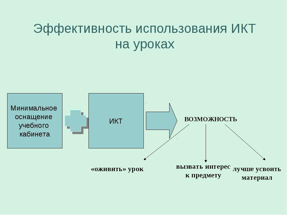 Эффективность использования ИКТ на уроках Минимальное оснащение учебного каб...