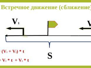 Встречное движение (сближение) V1 V2 S t S = (V1 + V2) * t S = V1 * t + V2 * t