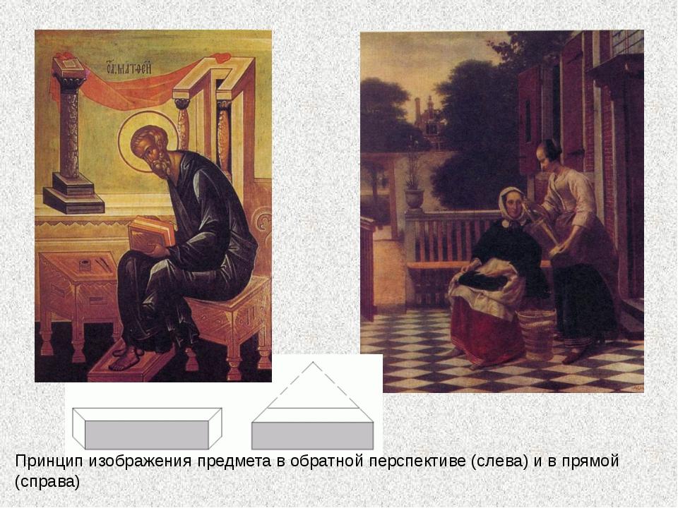 Принцип изображения предмета в обратной перспективе (слева) и в прямой (справа)
