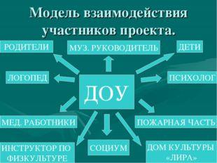 Модель взаимодействия участников проекта. ДОУ РОДИТЕЛИ ДЕТИ ИНСТРУКТОР ПО ФИЗ