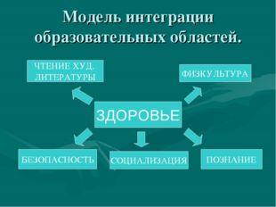 Модель интеграции образовательных областей. ЗДОРОВЬЕ ЧТЕНИЕ ХУД. ЛИТЕРАТУРЫ Б