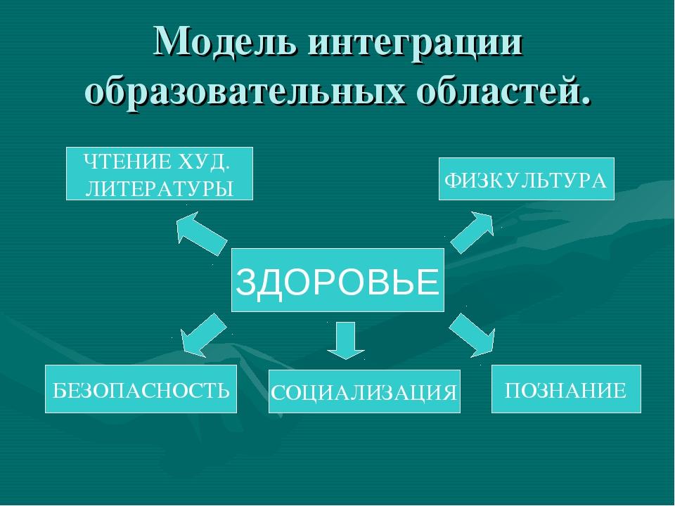 Модель интеграции образовательных областей. ЗДОРОВЬЕ ЧТЕНИЕ ХУД. ЛИТЕРАТУРЫ Б...