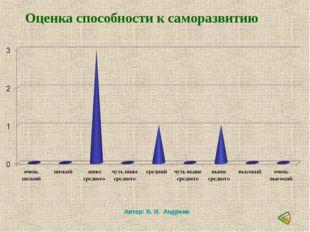 Автор: В. И. Андреев Оценка способности к саморазвитию