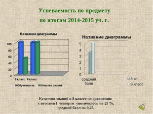 Успеваемость по предмету по итогам 2014-2015 уч. г. Качество знаний в 8 класс