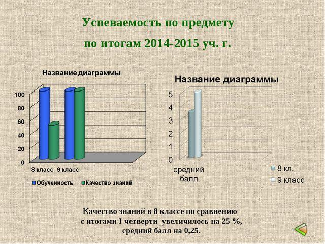 Успеваемость по предмету по итогам 2014-2015 уч. г. Качество знаний в 8 класс...