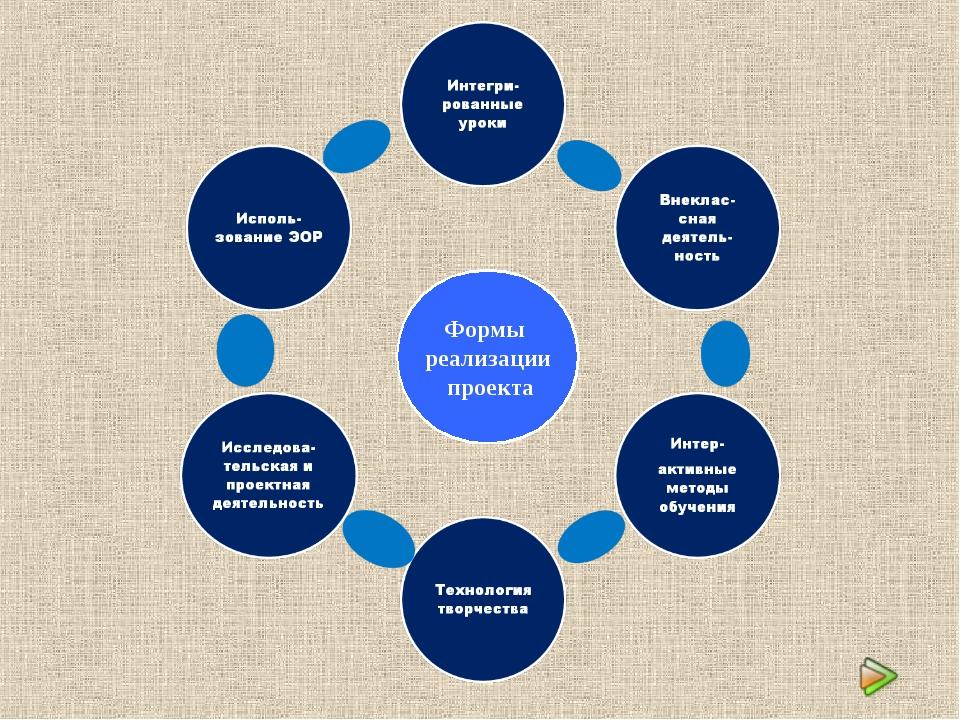 Формы реализации проекта