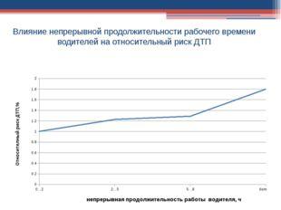 Влияние непрерывной продолжительности рабочего времени водителей на относите