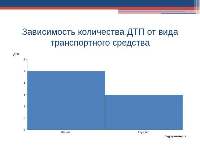 Зависимость количества ДТП от вида транспортного средства