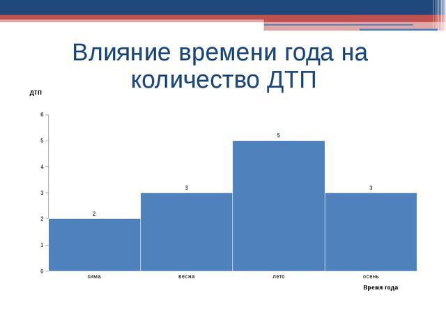 Влияние времени года на количество ДТП